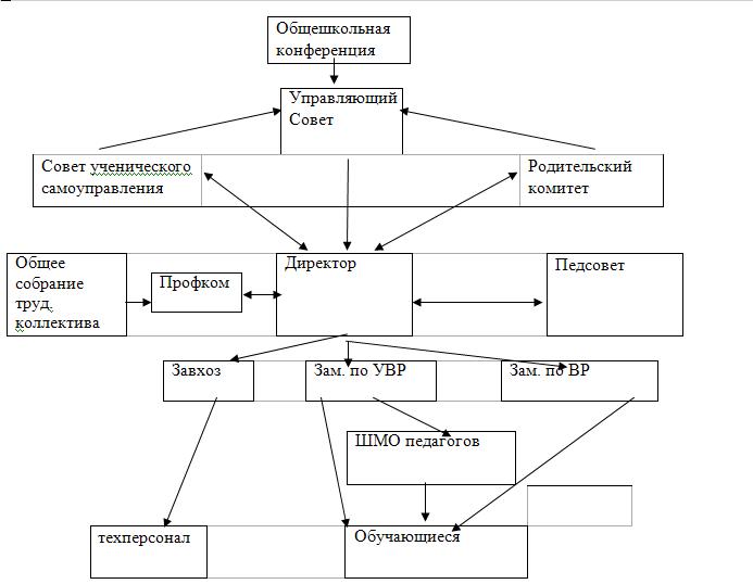 образовательного процесса